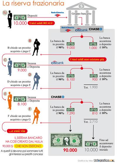 Come funziona il sistema bancario attuale